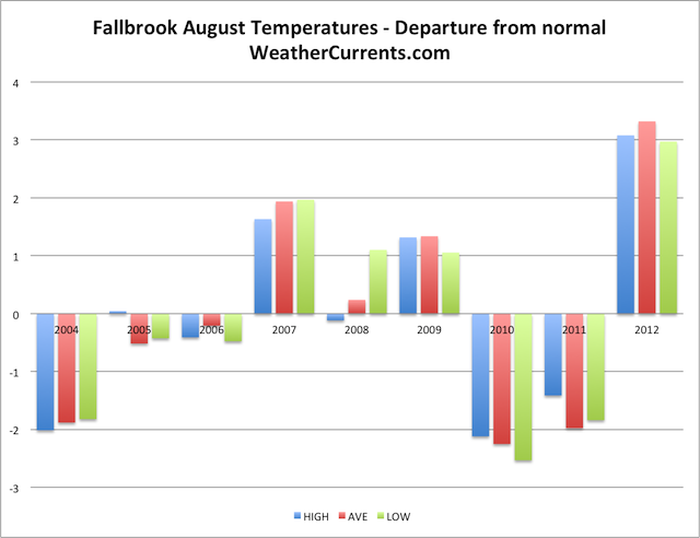 Fallbrook August Temperature Graph