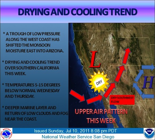 Cooling Trend