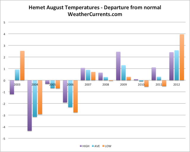 Hemet August Temperature Graph
