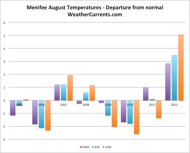 Menifee August Temperature Graph
