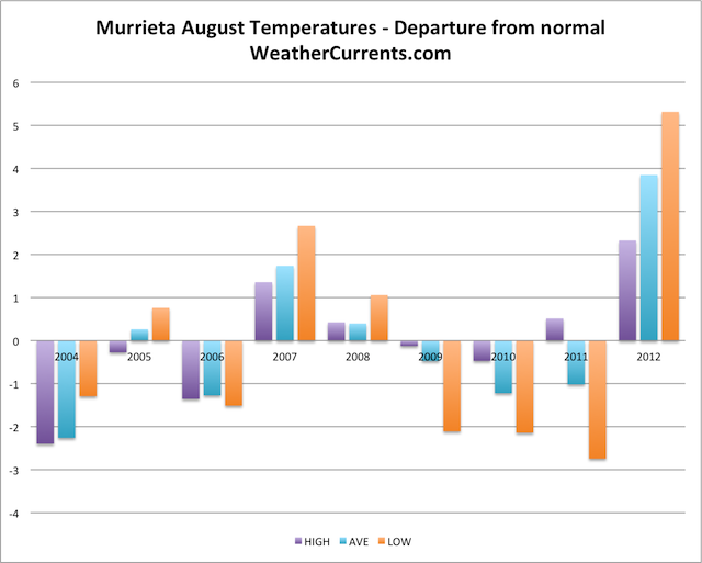 Murrieta August Temperature Graph