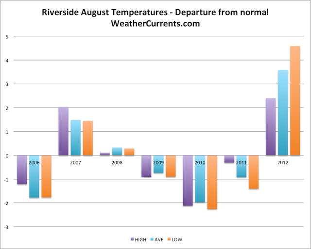 Riverside August Temperature Graph